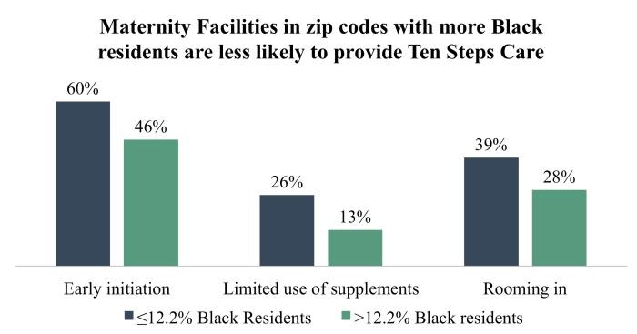 ten steps disparities
